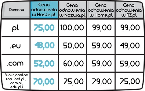 cennik domen w Hoste.pl